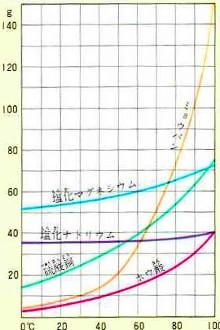 溶解度と濃度とは? 溶解度曲線...