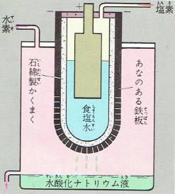 ナトリウム 作り方 酸化 水