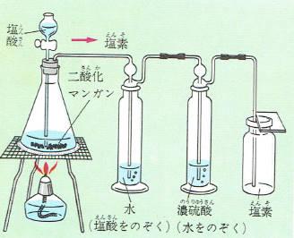 塩素とは? 塩素の性質と用途とは? : 科学をわかりやすく解説