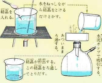分離 方法 の 混合物 Ute Lab