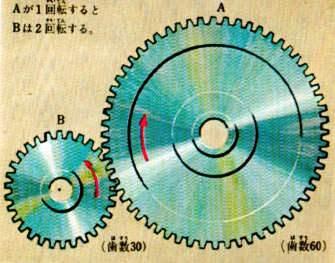 歯車のはたらきとは? 歯車の回転の向きと回転数とは?